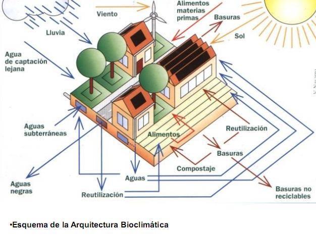 Los 10 consejos para construir una vivienda bioclim tica for Construccion de casas bioclimaticas