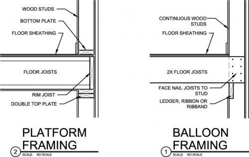 Sistema De Construcci 243 N Platform Frame La Evoluci 243 N Del